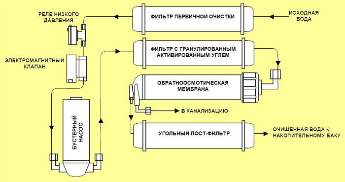 схема очистки воды.