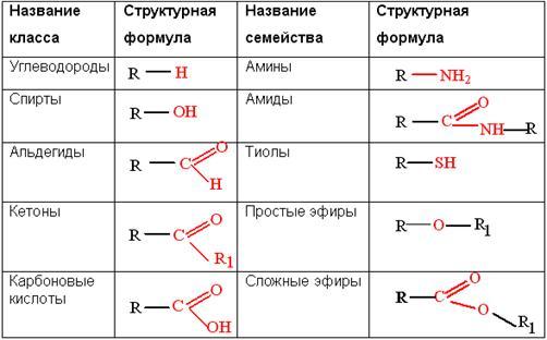 Таблицу).
