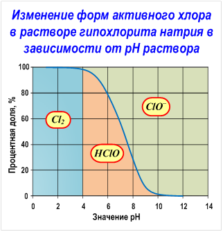 изменения форм активного хлора в растворе гипохлорита натрия