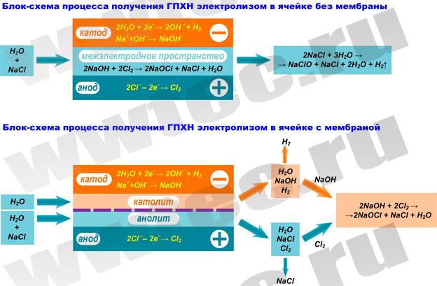 блок-схемы получения ГПХН