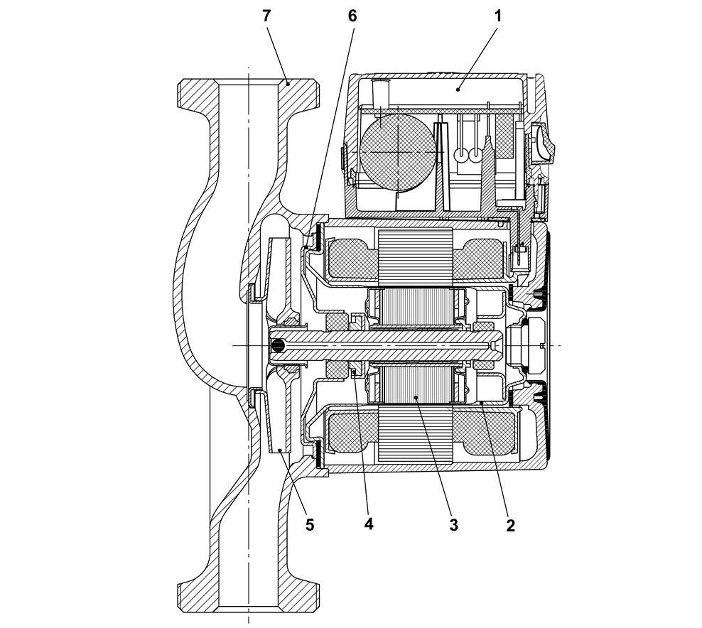 Рис.6. Принципиальная конструкция насоса с мокрым ротором.  Цифрами обозначены: 1 - клеммная коробка с частотной...