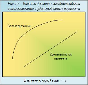 Купить фильтр для очистки воды в Минске