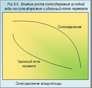Розлив воды в России