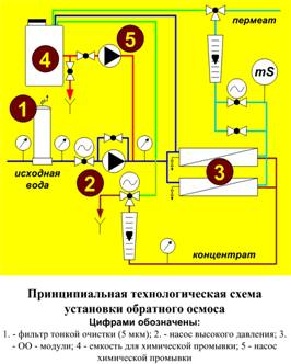 принципиальная технологическая схема типовой одноступенчатой обратноосмотической установки