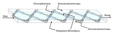 движение жидкости в обратноосматическоой мембране