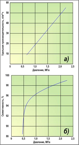 удельная производительность и селективность мембран