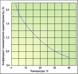 коэффициент температурной корретировки мембран